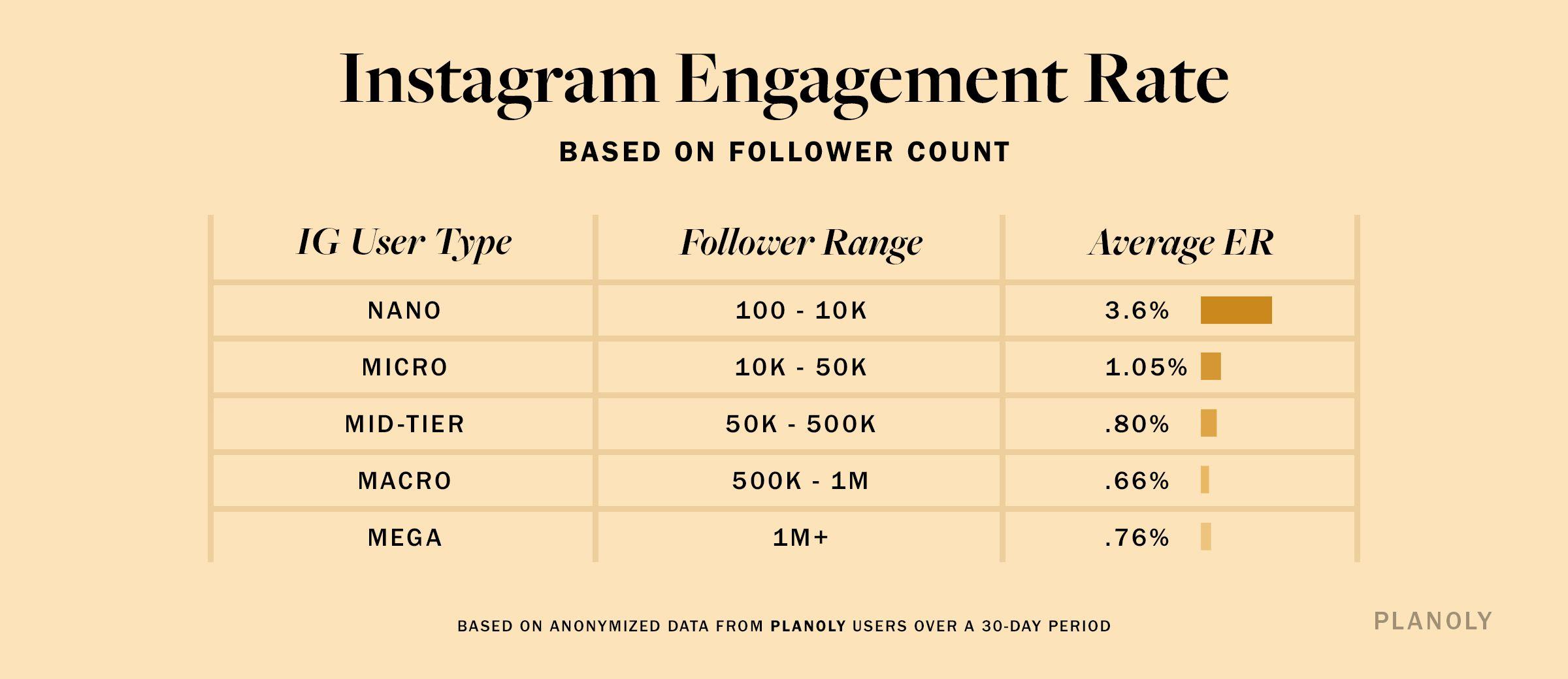PLANOLY - Blog Post - Instagram Engagement Rates - Image 1 V2