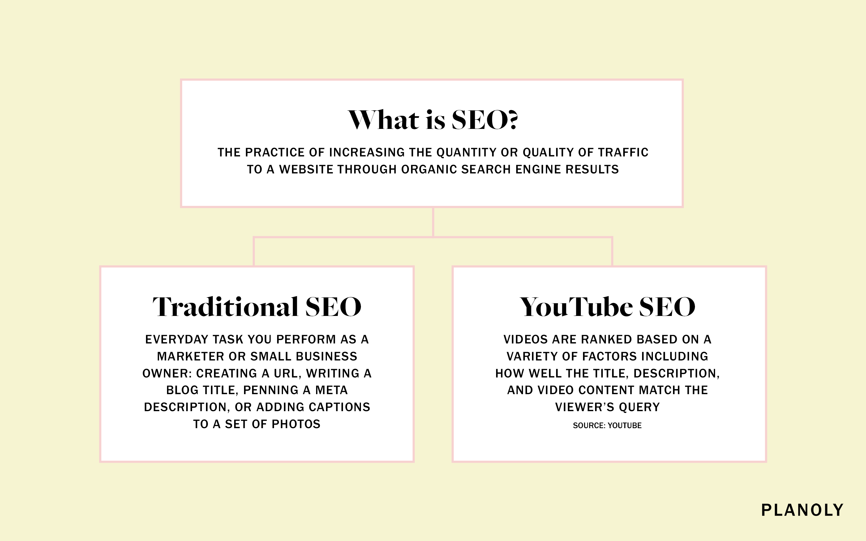 PLANOLY - Blog Post - Youtube SEO - Image 1